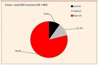 How worried are EM investors? Extremely worried, says SocGen | Emerging Economies | Scoop.it