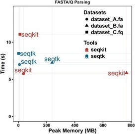 SeqKit: A Cross-Platform and Ultrafast Toolkit for FASTA/Q File Manipulation | Bioinformatics | Scoop.it
