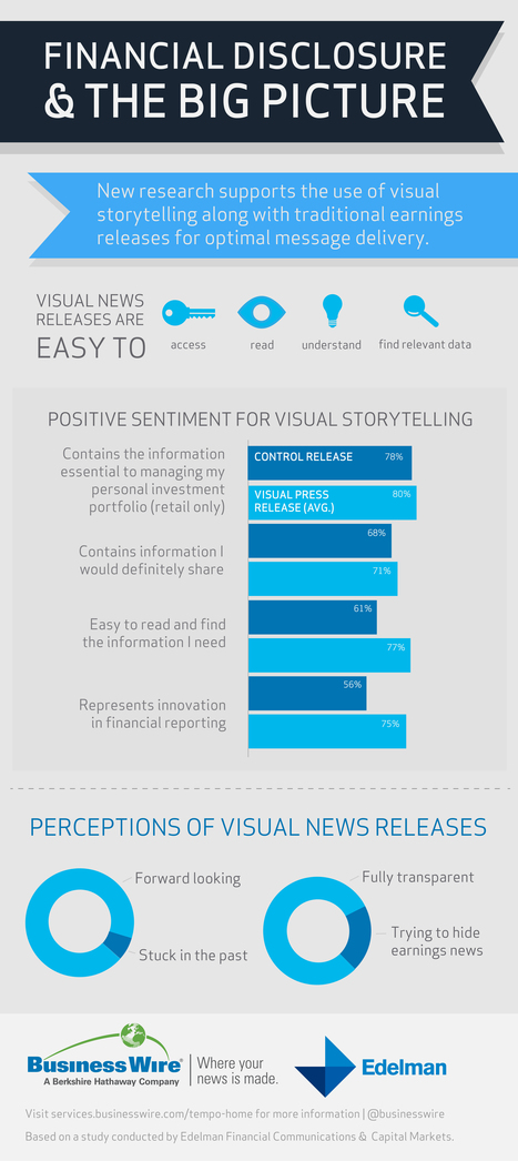 Business Wire and Edelman Announce Study Results Supporting Visual Storytelling in Earnings Reporting | Business Wire | Public Relations & Social Media Insight | Scoop.it