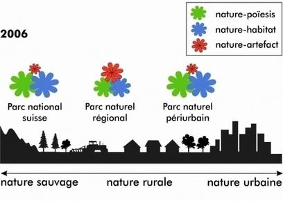 Le PARC NATUREL URBAIN en Suisse: une utopie? Approche philosophique pour dépasser l'opposition ville/nature | URBANmedias | Scoop.it