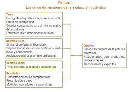La evaluación auténtica de los procesos educativos│@EspacioOEI   Entre profes y recursos.   Scoop.it