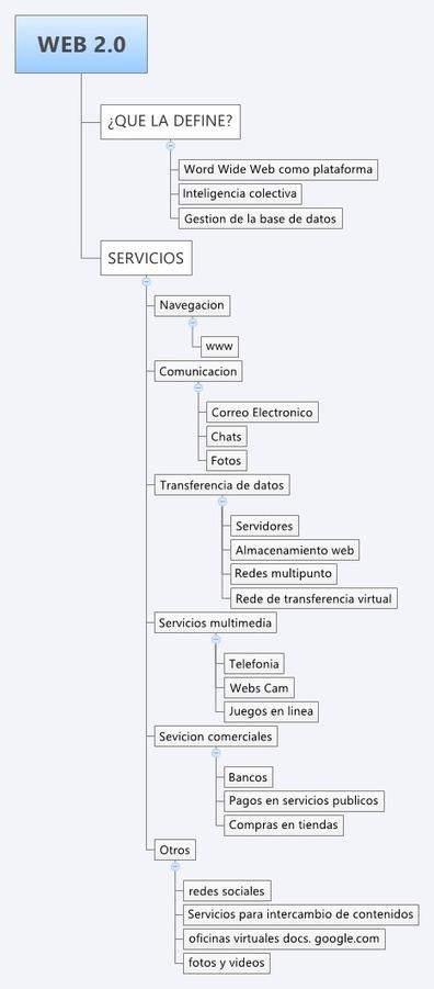 TECNOLOGIA Y EDUCACION   GERENCIA DEL CONOCIMIENTO Y TECNOLOGIA   Scoop.it