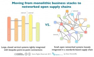 Exceeding the Benefits of Complexity? A Fractal Model for the Social ... | OpenBusinessCouncil.org | Scoop.it