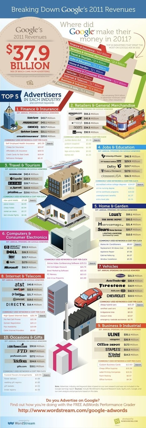 Infographie : provenance des revenus de Google en 2011 (38 milliards $) | Web Marketing Magazine | Scoop.it
