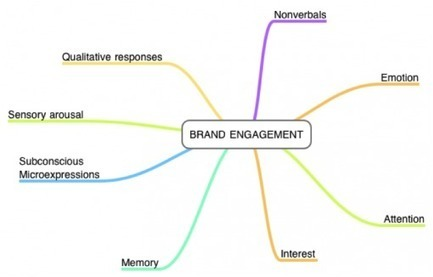 Stop Thinking Your Brand is Engaging When it Isn't | Predictive Insight | Scoop.it
