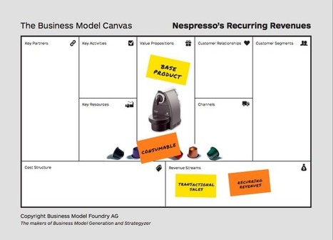 How To Prototype Radically Different Business Models | e-Commerce and User Experience (UX) | Scoop.it