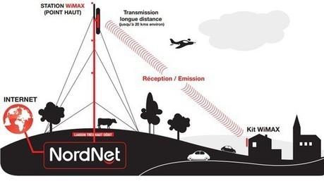 Nordnet étend ses offres Wimax grâce à Axione - Ariase.com   telecom   Scoop.it