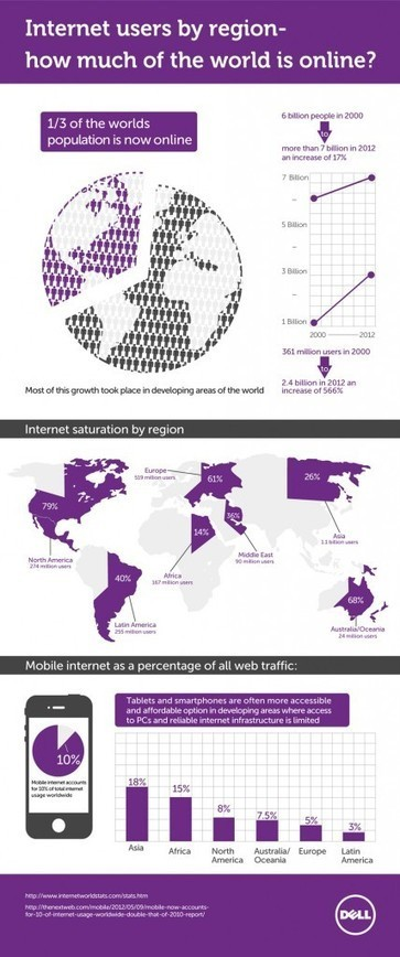 Internet Users By Region – How Much Of The World Is Online? | Infographic | Art - Craft - Design- Net | Scoop.it