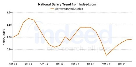 elementary education Salary   Indeed.com   CE Reasearch Log   Scoop.it
