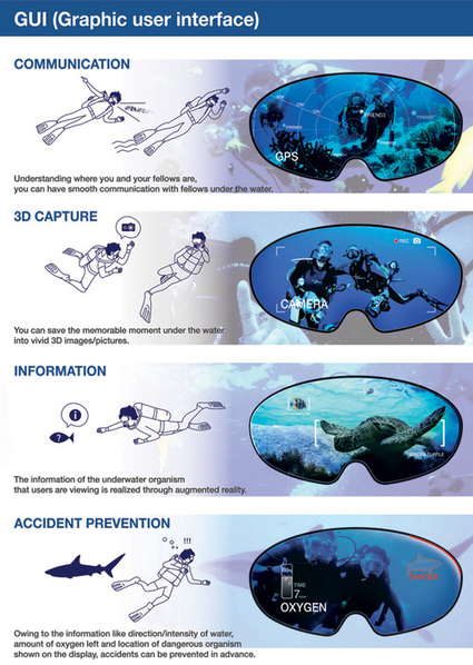 Concept: Smart Swimming Goggles - Augmented Reality Dive Mask | ScubaObsessed | Scoop.it