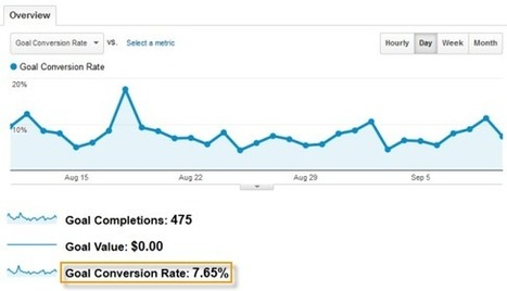 The Ultimate Guide to Conversion Rate Optimization | Landing Page World | Scoop.it