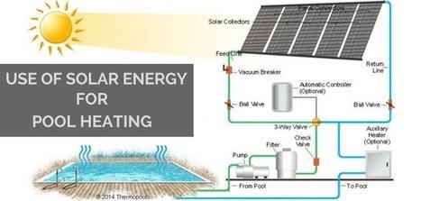 Best Way to Heat Swimming Pool via Solar Energy   Solar Pool Heating System   Scoop.it