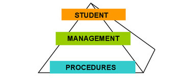 School Library Handbook: management and procedures | Teacher-Librarian | Scoop.it
