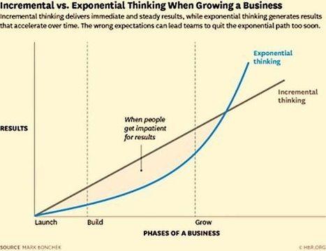 Cómo crear mentalidad exponencial: 3 fases de la transformación digital. | Educacion, ecologia y TIC | Scoop.it