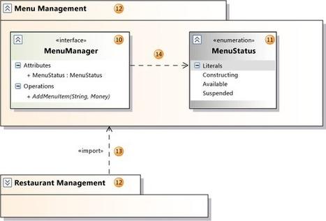 oop - UML arrows/pointers explanation - Stack Overflow | ANDROIDOS | Scoop.it
