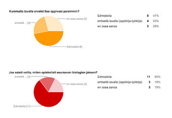 Taivalkosken mobiilioppimishanke: Oppilaiden mielipiteet Edmodo-työskentelystä | Edmodon käyttö kurssin oppimisympäristönä | Scoop.it