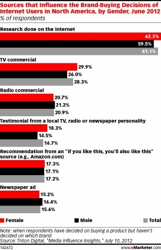 Traditional Media Still Most Trusted Sources of Info | Big Media (En & Fr) | Scoop.it