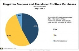 Forgotten Coupons Lead 4 in 10 to Abandon In-Store Purchase | Using QR Codes | Scoop.it