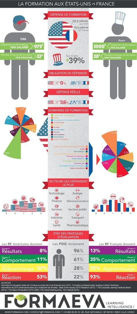 Infographie - Comparaison entre les marchés de la formation professionnelle américains et français | People & Organization | Scoop.it