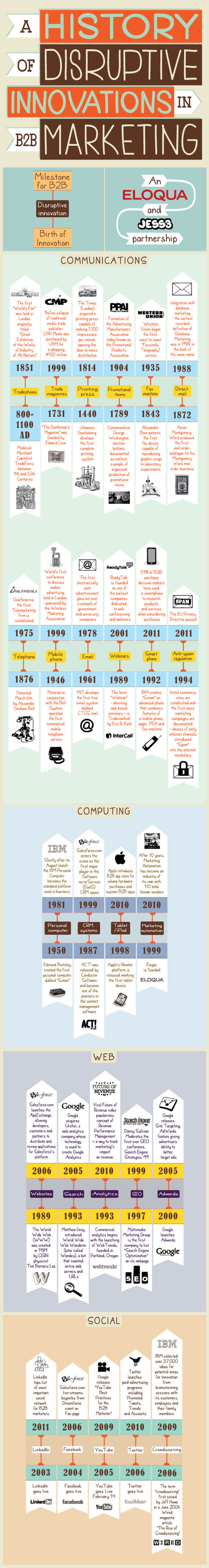 Infographic: A History of Disruptions in B2B Marketing | The Twinkie Awards | Scoop.it