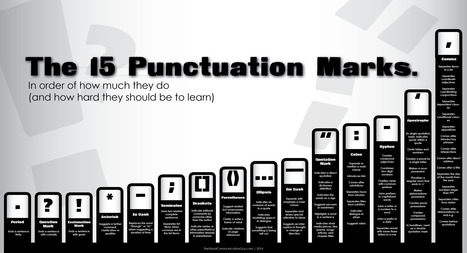 The 15 Punctuation Marks in Order of Difficulty - Infographic | Web tools and Research | Scoop.it