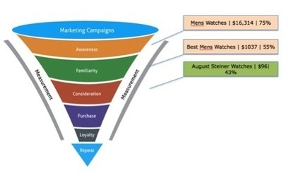 The SEO Path to Becoming a Great Funnel Owner | Digital Marketing with measurable results | Scoop.it