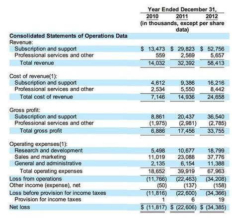 Marketo seeks $75 million IPO in marketing automation - Chief Marketing Technologist | Noelv2 | Scoop.it
