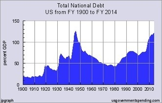 Total National Debt United States 1900-2014 - Federal State Local Data