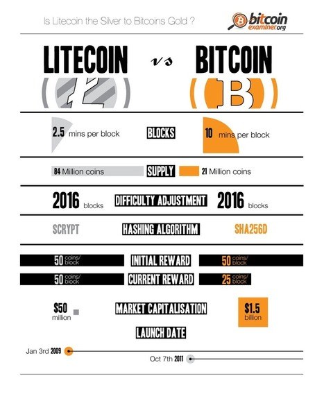 Litecoin vs Bitcoin: Who Wins the Crypto-Battle? [Infographic] - Business 2 Community | Peer2Politics | Scoop.it