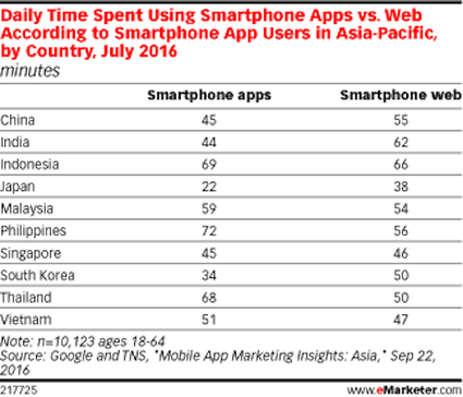 More time is spent using the mobile web than apps for users in specific regions   Mobile - Publishing, Marketing, Advertising   Scoop.it