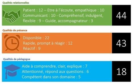 Blog de t@d: Les qualités des tuteurs à distance reconnues par des apprenants | Ressources pour le eLearning | Scoop.it