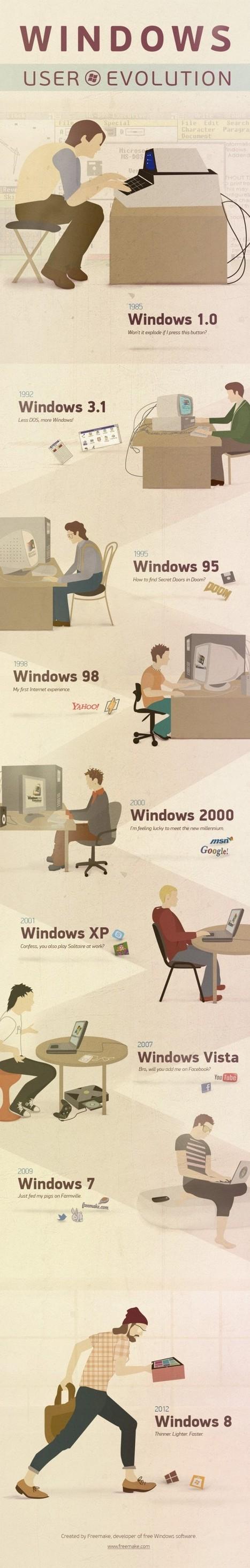 Infographie : évolution de l'utilisateur Windows de 1985 à 2012 | Retail Industry Trends | Scoop.it