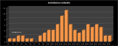 Cuándo publicar en Linkedin | MediosSociales | Scoop.it