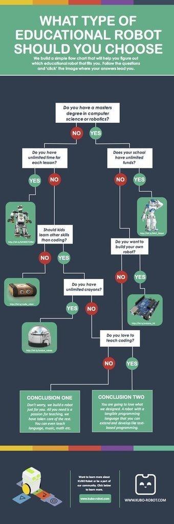 Tipos de Robot's Educativos   Educacion, ecologia y TIC   Scoop.it