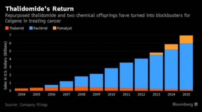 Thalidomide Offsprings Yield Blockbuster Profits for Celgene Aided by Off-Label Promotion | Pharmaguy's Insights Into Drug Industry News | Scoop.it