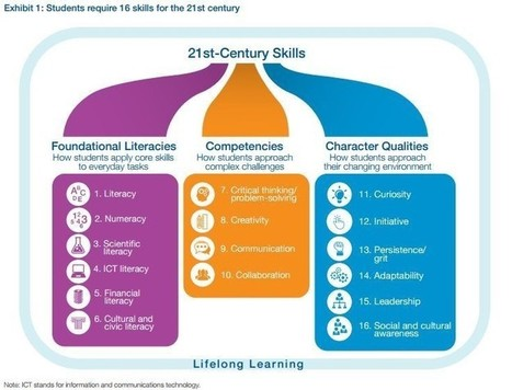 16 skills students need to learn today to thrive tomorrow | iPads, MakerEd and More  in Education | Scoop.it