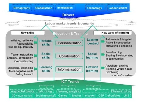 Rapport : « The Future of Learning: Preparing for Change ... | HUBMODE.ORG Formation digitale Mode | Scoop.it