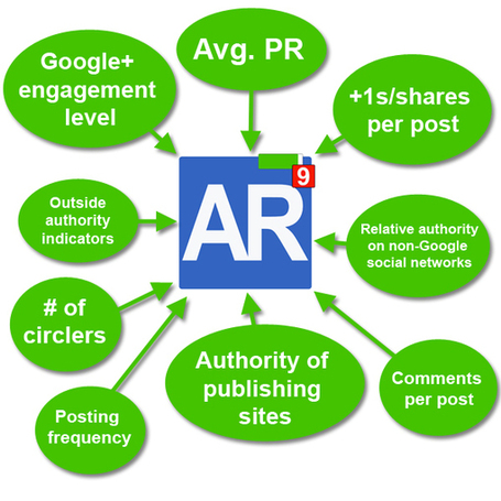 Prepare for AuthorRank, Get the Jump on Google | Internet marketing and Shocking New Home Business | Scoop.it