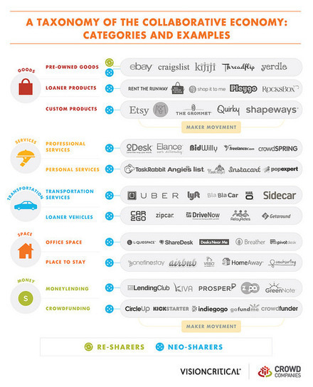 A Taxonomy Of The Collaborative Economy –And What Brands Are Doing About It. | Web Strategy by Jeremiah Owyang | Digital Business | Entrepreneurship, Innovation | Scoop.it