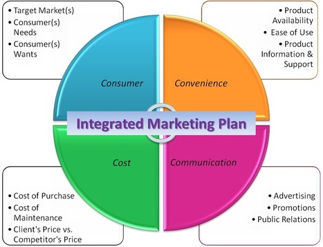 Go To Market Strategy And Business Planing   Go To Market Strategy   Scoop.it