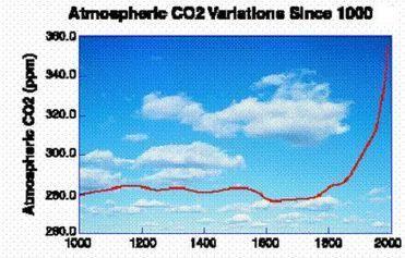 Co2 : statistiques mondiales écologiques en temps réel   Regarder le ciel   Scoop.it