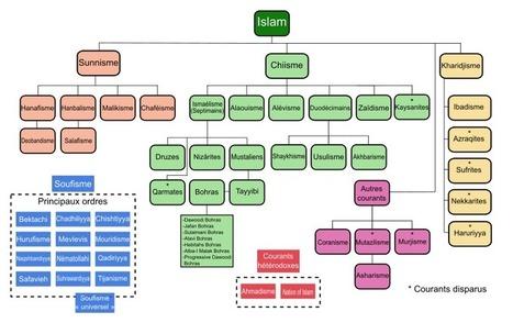 Arbre des courants de l'islam... pour se faire une idée de la complexité | Nouveaux paradigmes | Scoop.it