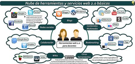 Nube de herramientas y servicios web 2.0 básicos que forman un PLE (Entorno personal de aprendizaje) | Education & IT | Scoop.it