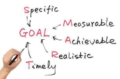 The Power of Company-Wide Goal Alignment   ManagingAmericans   Management Blogs by ManagingAmericans   Scoop.it