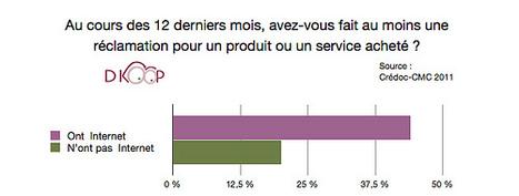 [étude] Utiliser Twitter comme Service Après Ventes | Pascal Faucompré, Mon-Habitat-Web.com | Scoop.it