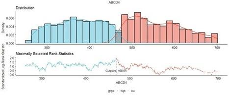 Determine optimal cutpoints for numerical variables in survival plots | Salud Publica | Scoop.it