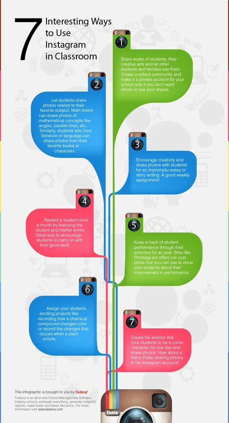 Infographic: 7 Interesting Ways to Use Instagram in Classroom - Fedena Blog | Organización y Futuro | Scoop.it