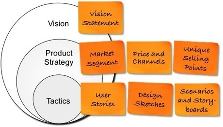 Agile Product Planning: Vision, Strategy, and Tactics | Customer Development & Lean Startup | Scoop.it