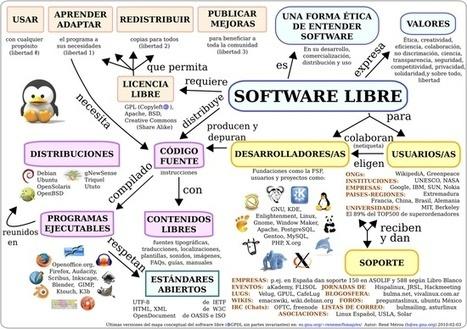 Mapa mental sobre el software libre | Modelos de Evaluación (Formativa, Sumativa y Diagnóstica) | Scoop.it