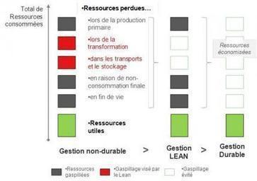 La durabilité est la nouvelle frontière du Lean 6 Sigma   Le Cercle Les Echos   le management de la performance industrielle   Scoop.it